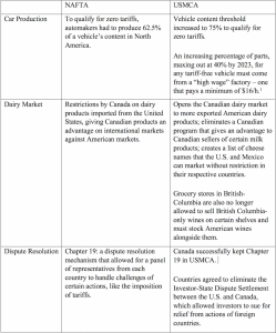 Table 1 NAFTA vs USMCA