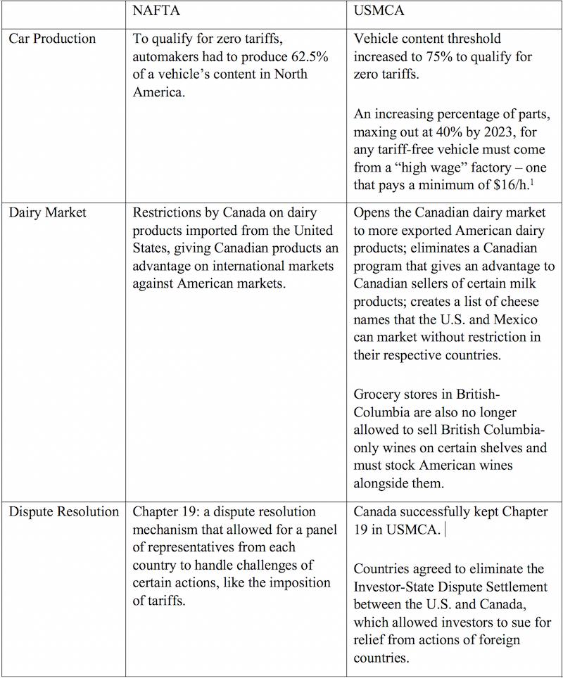 Table 1 NAFTA vs USMCA