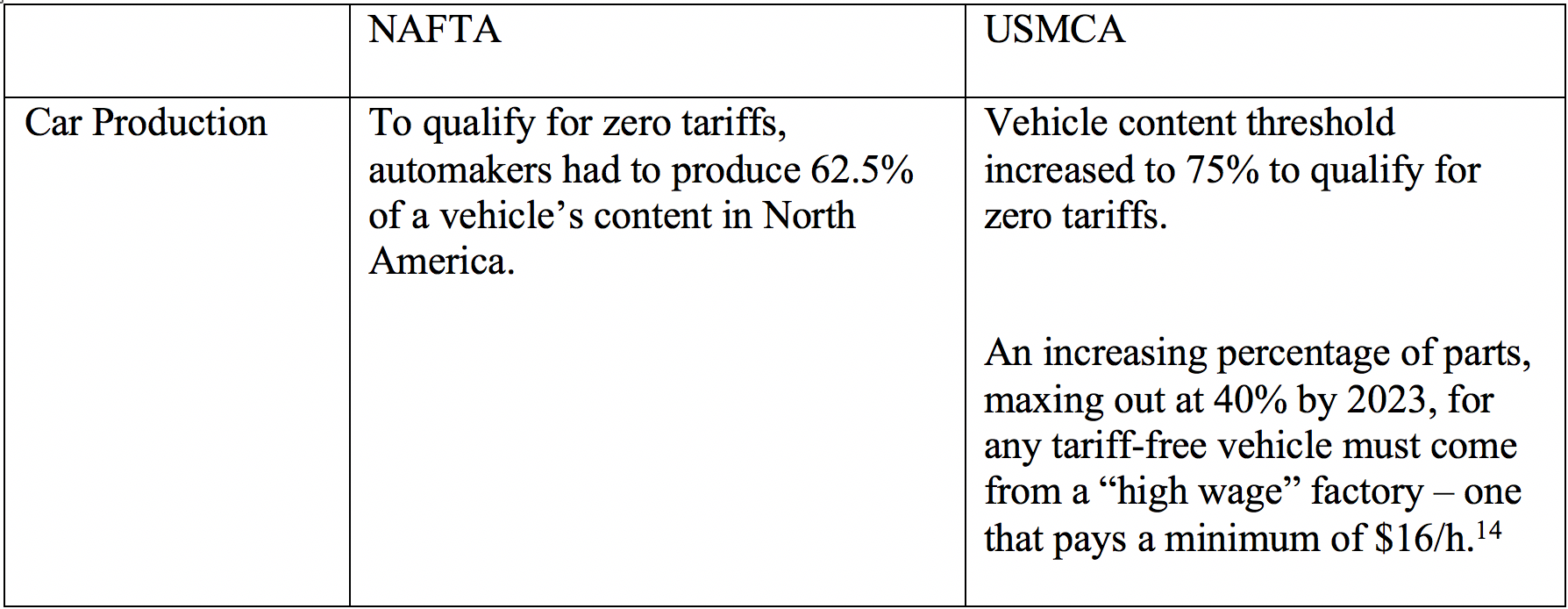 Table 1: Comparison of NAFTA and USMCA in Car Production